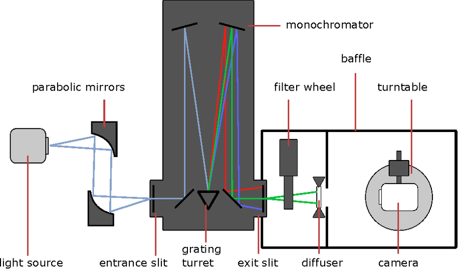 Figure 2. Measurement setup for spectral responsivity of cameras consisting of a radiation source, monochromator, transmitting diffuser and a turntable on which the camera is mounted.