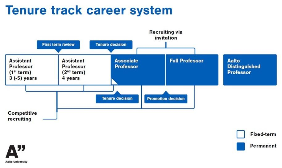 graph of aalto tenure track career system