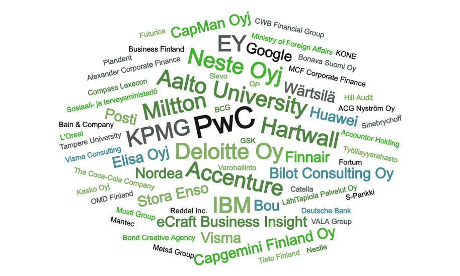 Word Cloud with tens of employers listed, for example PwC, Accenture, KPMG, Aalto University and Deloitte
