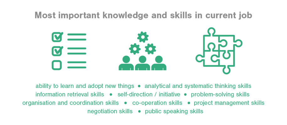 Most important knowledge and skills in current job ability and systematic thinking skills, ability to learn and adopt new things