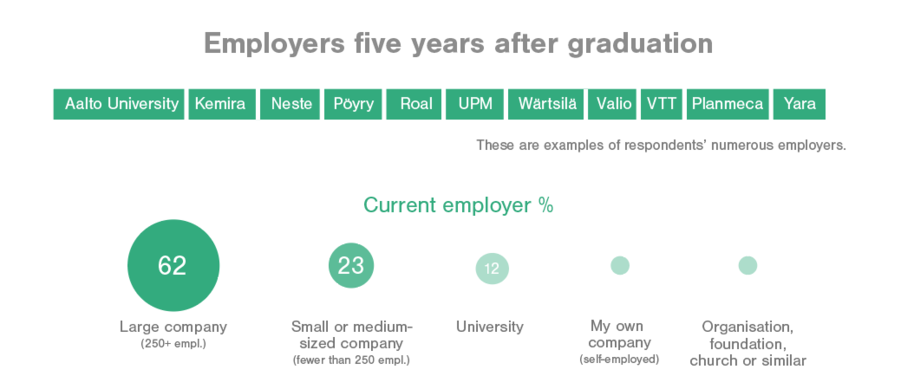 Employers 5 years after graduation