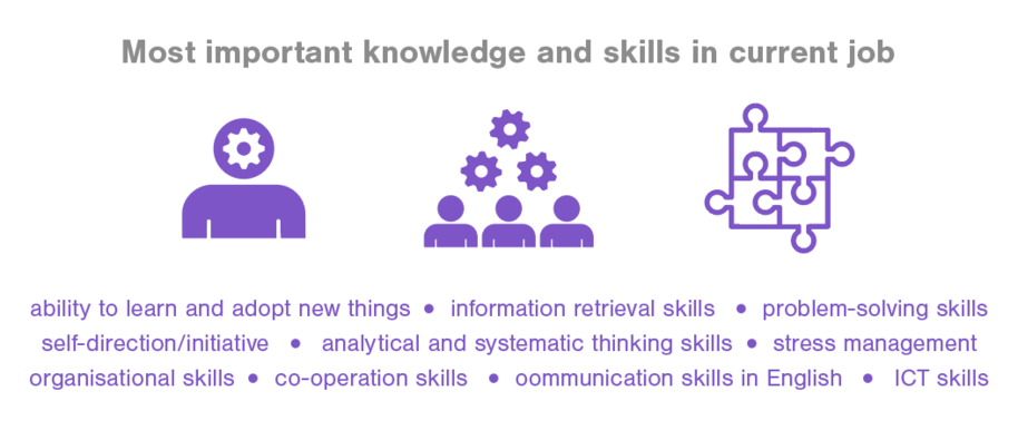 Most important knowledge and skills in current job