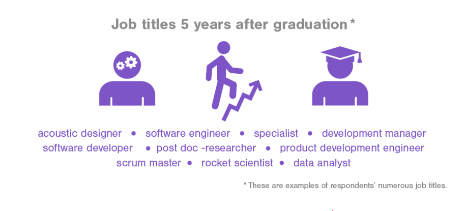Job titles 5 years after graduation