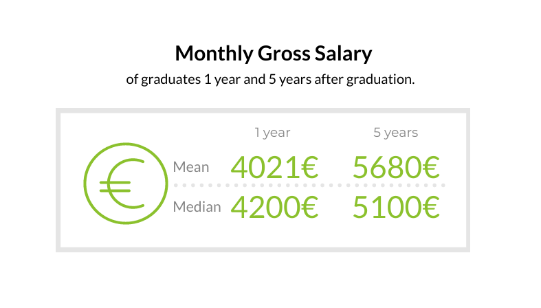 Monthly gross salary of graduates. 1 year from graduation: Mean 4021 euros, median 4200 euros. 5 years from graduation mean 5680 euros, median 5100 euros.