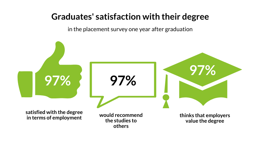 Graduates' satisfaction with their degree 1 year after graduation: 97% satisfied in terms of employment, 97% would recommend their studies to others and 97% agree that employers value the degree