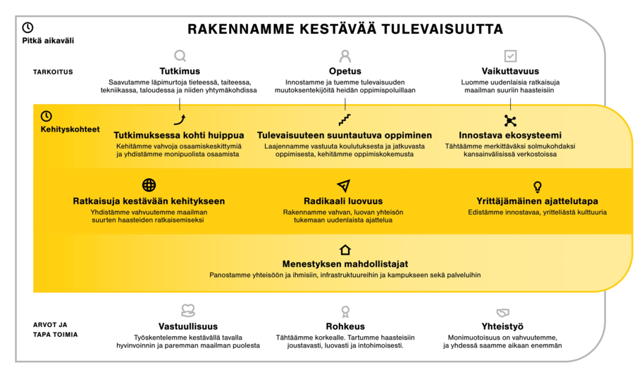 Information graphic on the strategy of Aalto University