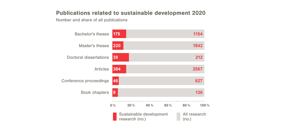 Publications related to sustainable development 2020