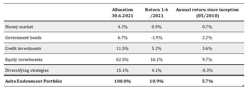 Key figures of endowment