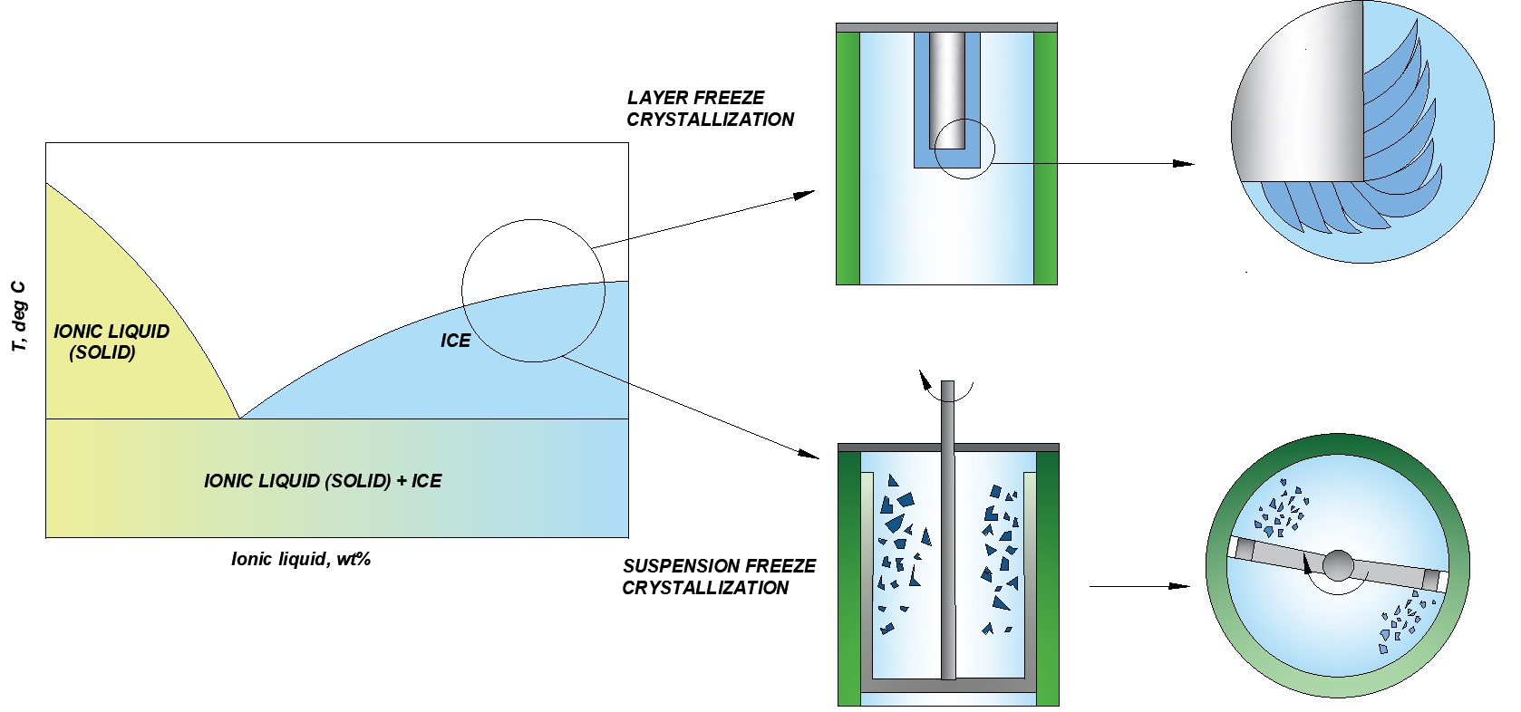 CMET_Aqueous systems_Crystallization