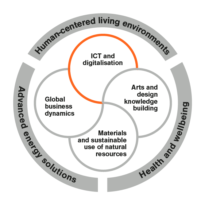 Key research areas_ICT